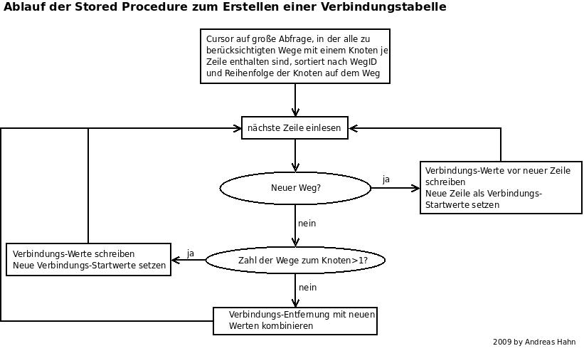 Bild3: Ablaufdiagramm zum Erstellen der Verbindungen
